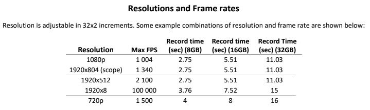 Resolution and frame rate chart!