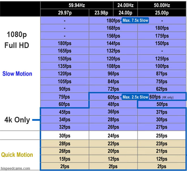 GH5 VFR Chart in 4k and 1080p Modes!