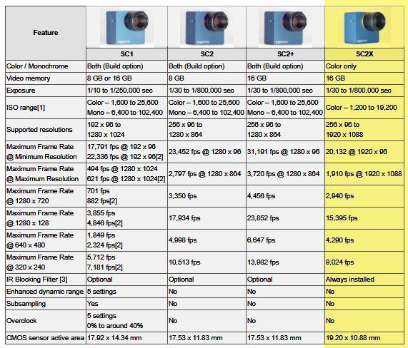 edgertronic model comparison: